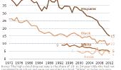 L'État des Latinos aux Etats-Unis révélé par «think tanks» et recherche