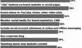 Comment faire pour être une rock star sur 8 plateformes de médias sociaux