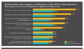 Le top 3 des défis de marketing face marques aujourd'hui
