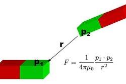 Quelle est la loi de la force magnétique?